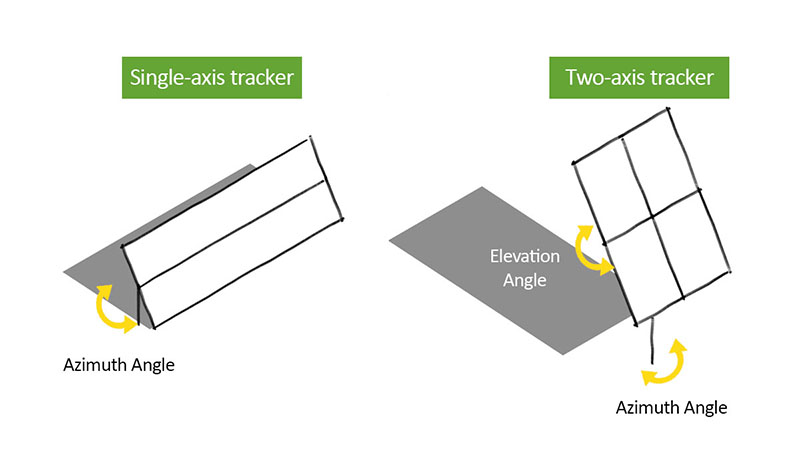 Angles trackers EN