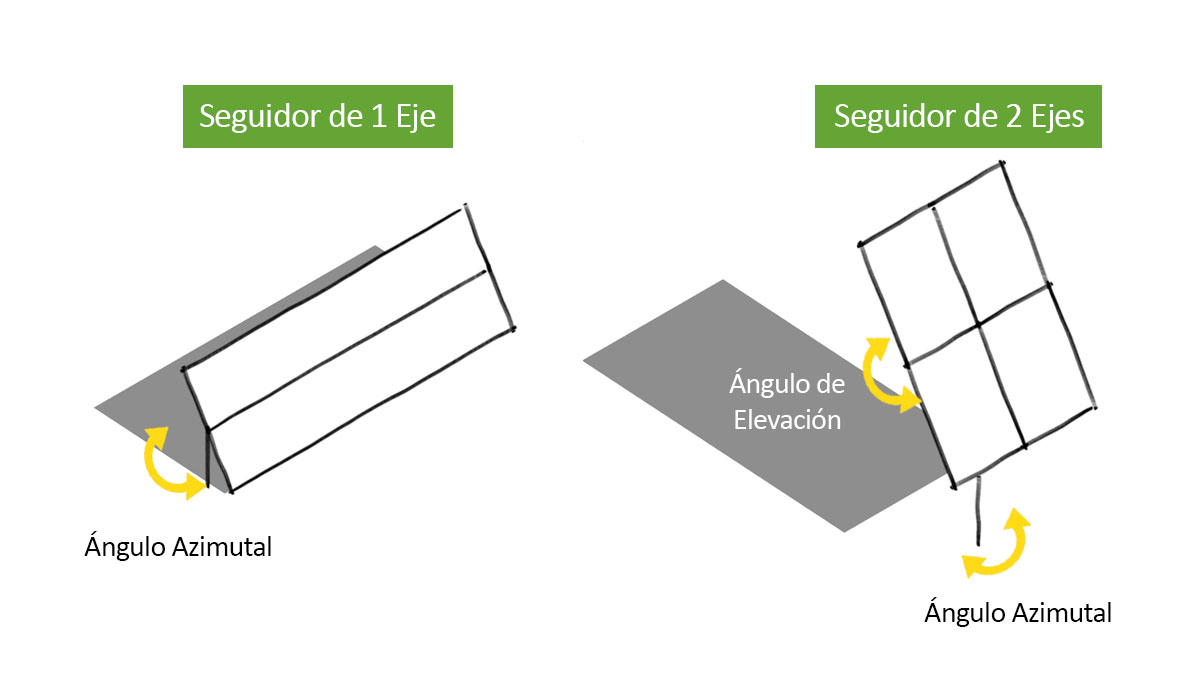 Angles trackers