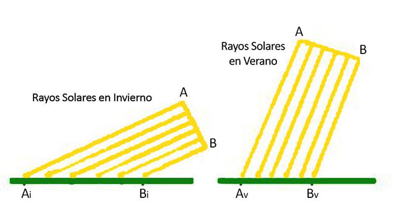 angle sol
